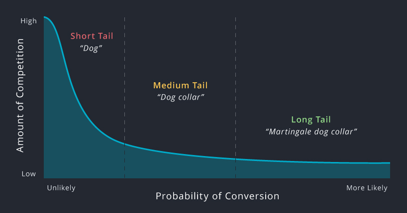 Line graph showing probability of conversion of short tail, medium tail, and long tail keywords.