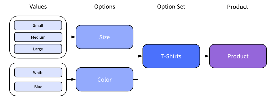 Diagram showing the relationship between values, options, option sets, and products